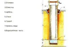 Схема пристрою колодязя