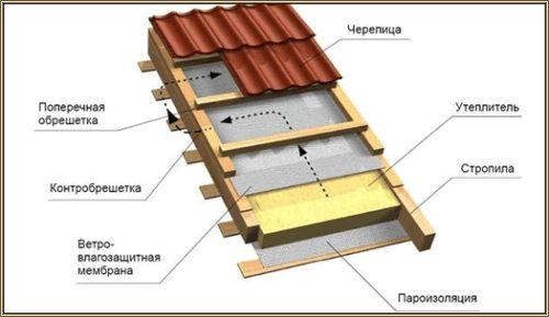 Фото - Будівництво даху: утеплювач і гідроізоляція