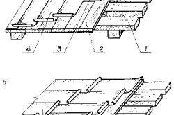 форми дахів