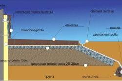 Схема утеплення цокольного поверху.