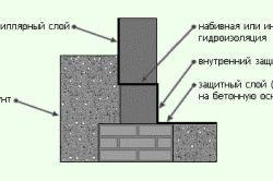 Фото - Будівництво льоху в будинку і на дачній ділянці