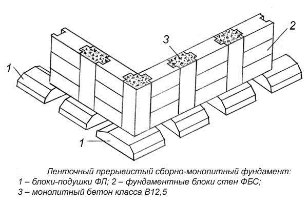 Фото - Будівництво збірного залізобетонного стрічкового фундаменту