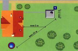 Оптимальна схема розташування вигрібної ями
