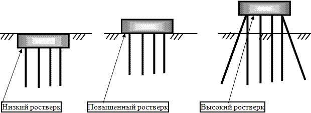 Пальово-ростверкових фундамент