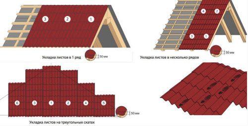 Варіанти укладання листів даху з металочерепиці