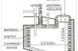 Схема вигрібної ями з бетону