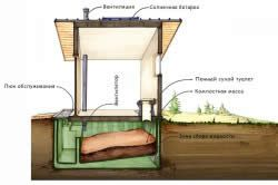 Схема пристрою туалету заміського будинку