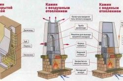 Схема каміна для опалення будинку.