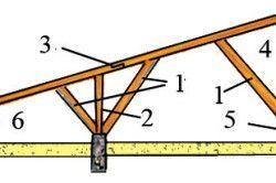 Пристрій односхилого даху веранди: 1 - подкос- 2 - стійка- 3 - кроквяна нога 4 - верхній прогон- 5 - лежень- 6 - підкроквяний брус.