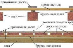 Схема влаштування підлоги для веранди.