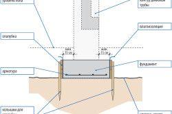 Схема пристрою фундаменту веранди