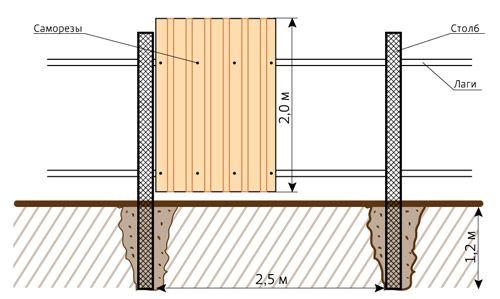 Фото - Будівництво паркану