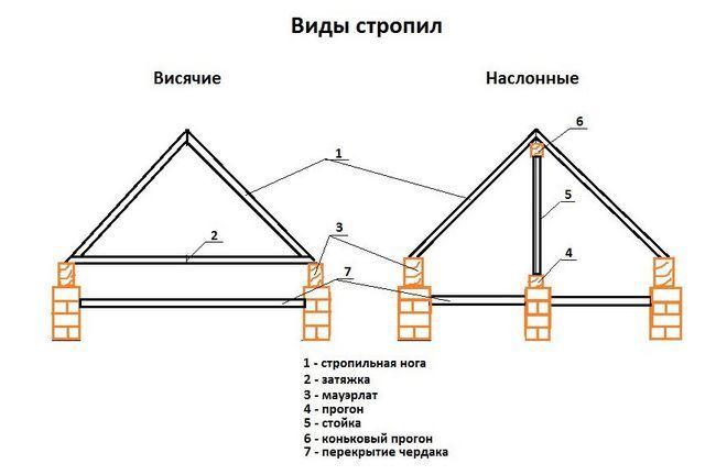 Фото - Кроквяна система