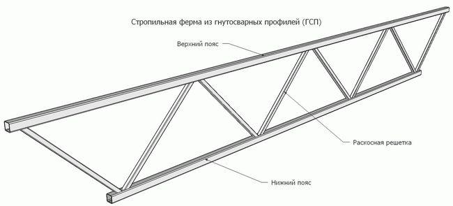 Фото - Кроквяні металоконструкції: використання профільних труб