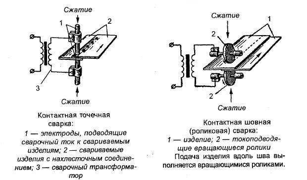 Схема і опис контактного зварювання
