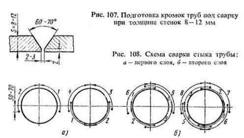 схема підготовки і зварювання кромок труб