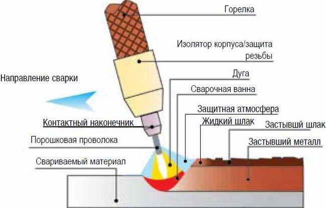 Схема ручного дугового зварювання труб