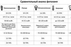 Порівняльні характеристики фітоламп