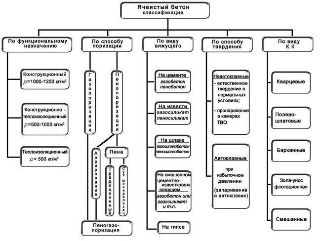 Схема 1. Класифікація пористого бетону
