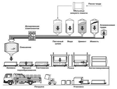 Схема виробництва пористого бетону автоклавного твердіння