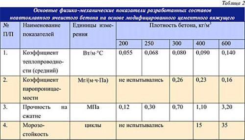 Таблиця основних фізико - механічних показників неавтоклавного пористого бетону