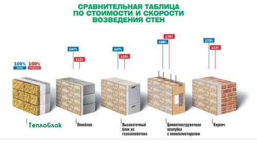 Порівняльна таблиця по швидкості і часу зведення стін з різних матеріалів