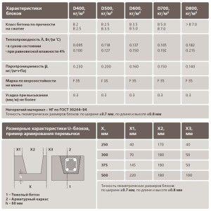 Таблиця порівняльної характеристики між різними марками газобетону