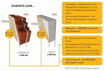Схема порівняльної характеристики газобетону і цегли