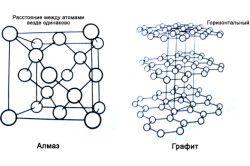 Структура алмазу і графіту