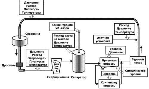 Схема приготування бурового розчину
