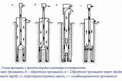 Схеми промивання з виходом бурового розчину на поверхню