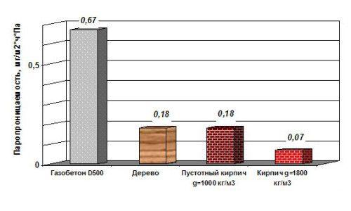 Фото - Таблиця паропроникності різних будівельних матеріалів