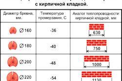 Таблиця порівняння теплопровідності колоди з цегляною кладкою