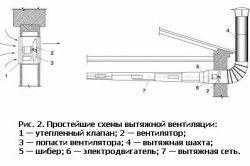 Схеми витяжної вентиляції