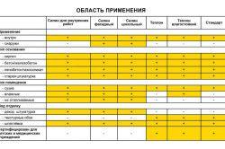 Таблиця області застосувань шпаклювальних сумішей