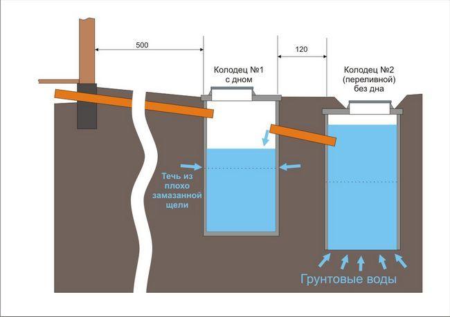 Фото - Технічне обслуговування каналізації