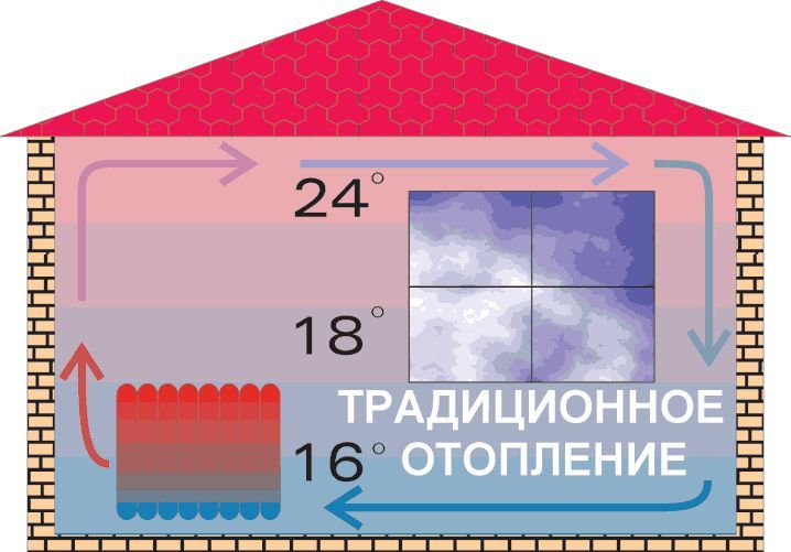 Фото - Технології інфрачервоної системи опалення