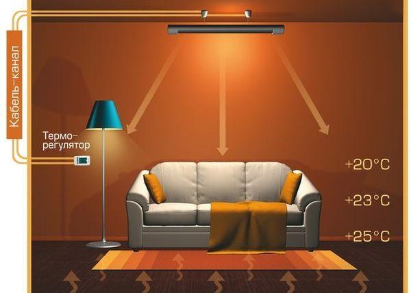 Схема роботи інфрачервоного електричного обігрівача