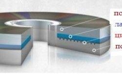 Схема пристрою оптичного полікарбонату
