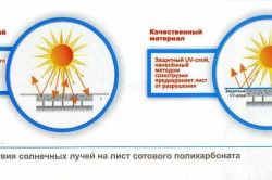 Схема впливу сонячних променів на полікарбонат