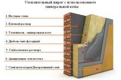Схема утеплення фасадів мінеральною ватою