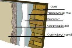 Схема утепленої стіни