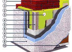 Схема фасадної теплоізоляції