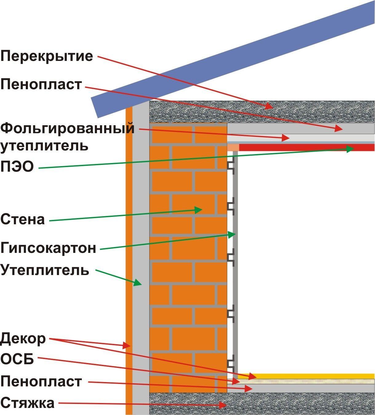 Схема стіни, утепленій пінопластом.