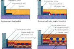 Фото - Технологія бетонування підлоги