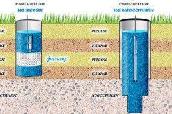 Схема глибини свердловини на піщаних і вапнякових грунтах