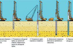 Схема процесу буріння свердловин під фундамент