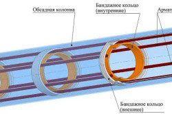 Схема пристрою буронабивної палі