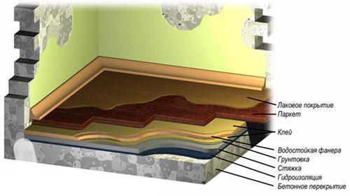Фото - Технологія і особливості пристрою напівсухий стяжки підлоги