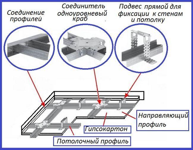 Фото - Технологія монтажу каркасу для конструкцій з гіпсокартону